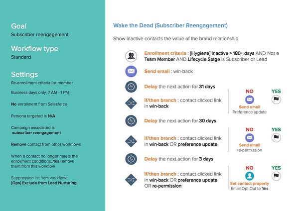 HubSpot Workflow Guide - Sample Smart List